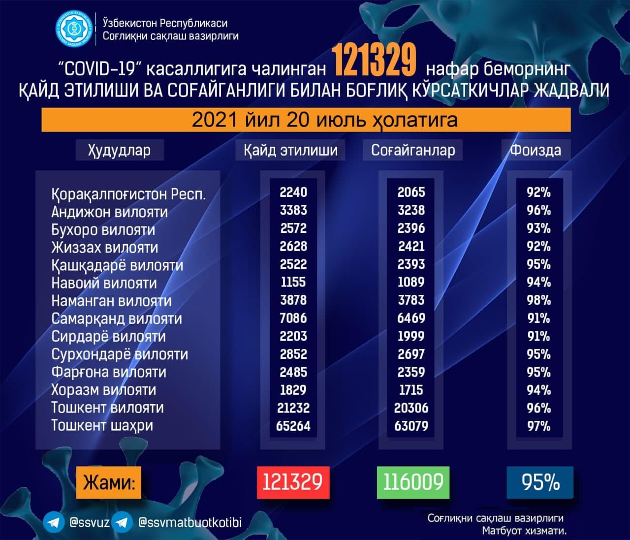 Очередной антирекорд: В Узбекистане за сутки выявили почти 700 новых заражений коронавирусом