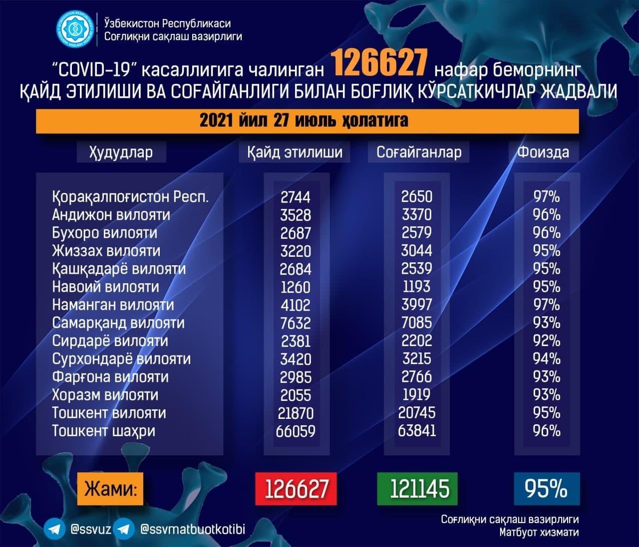 В Узбекистане снова побили суточный рекорд по числу заражённых коронавирусом — статистика