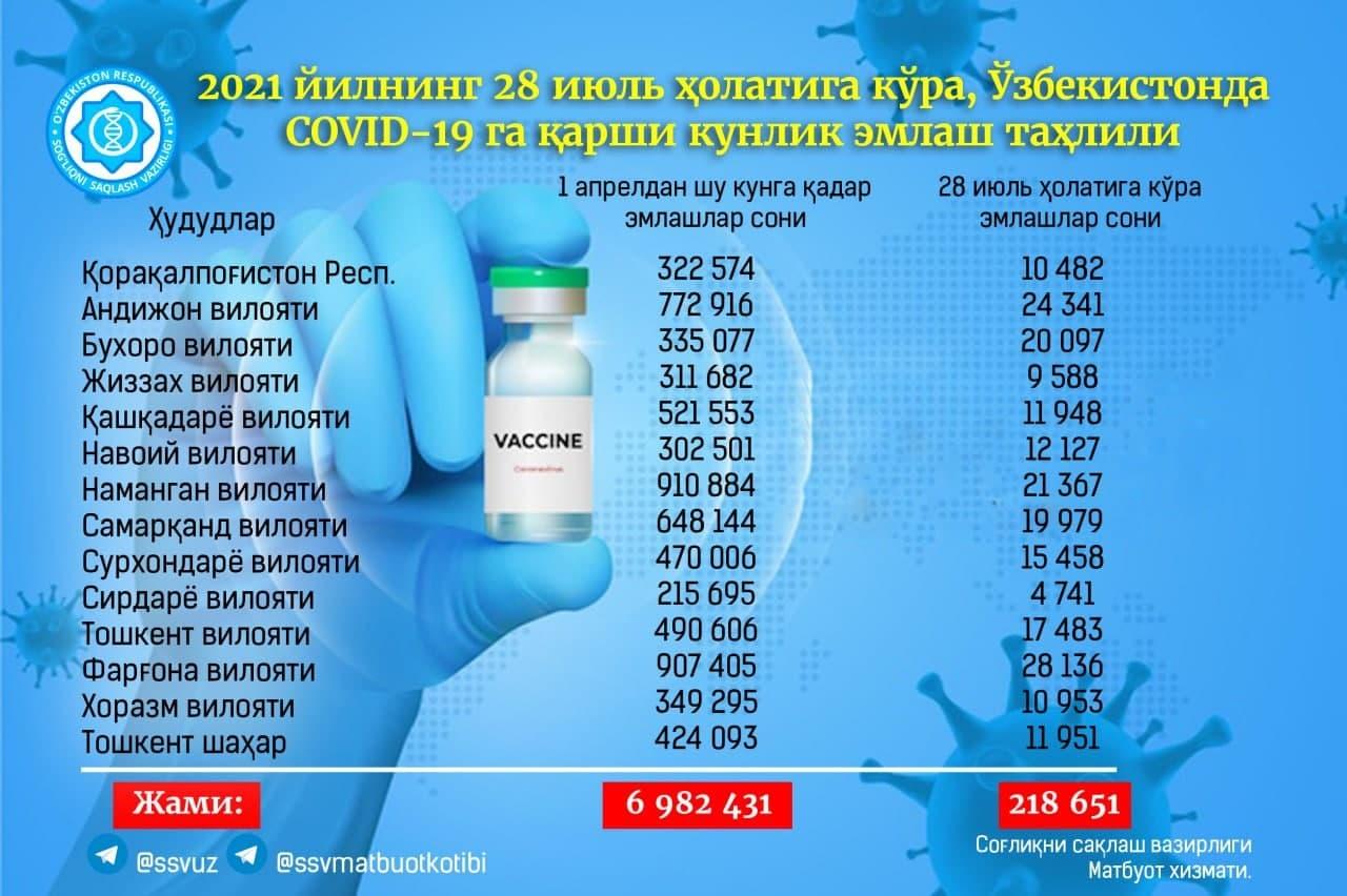 За последние сутки более 218 тысяч узбекистанцев привились от коронавируса