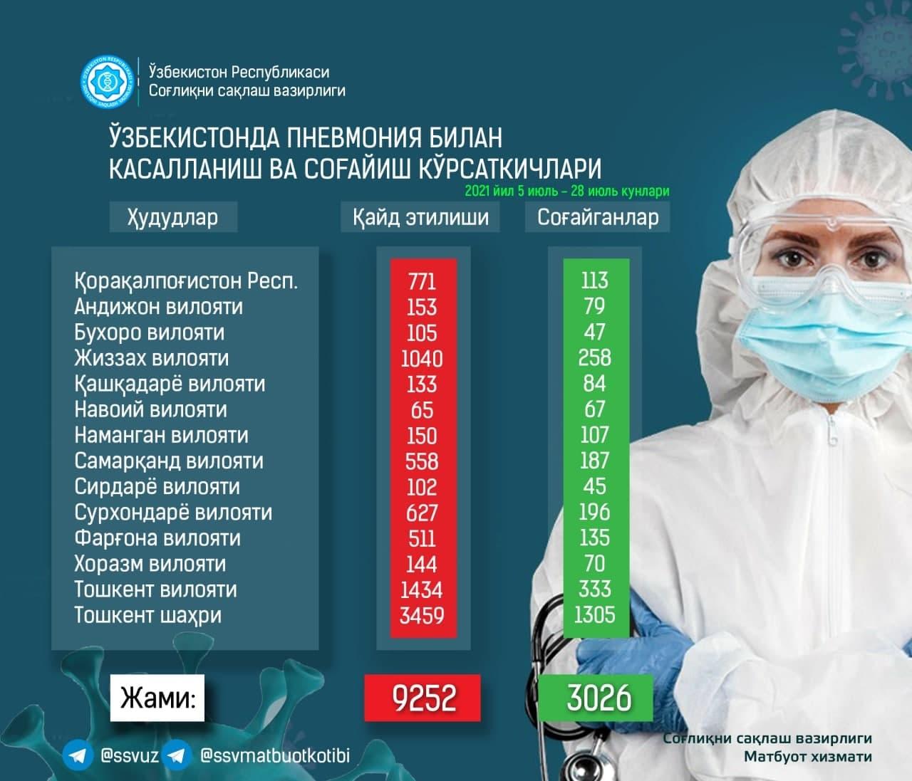 В Узбекистане за день выявлено более полтысячи случаев пневмонии — статистика