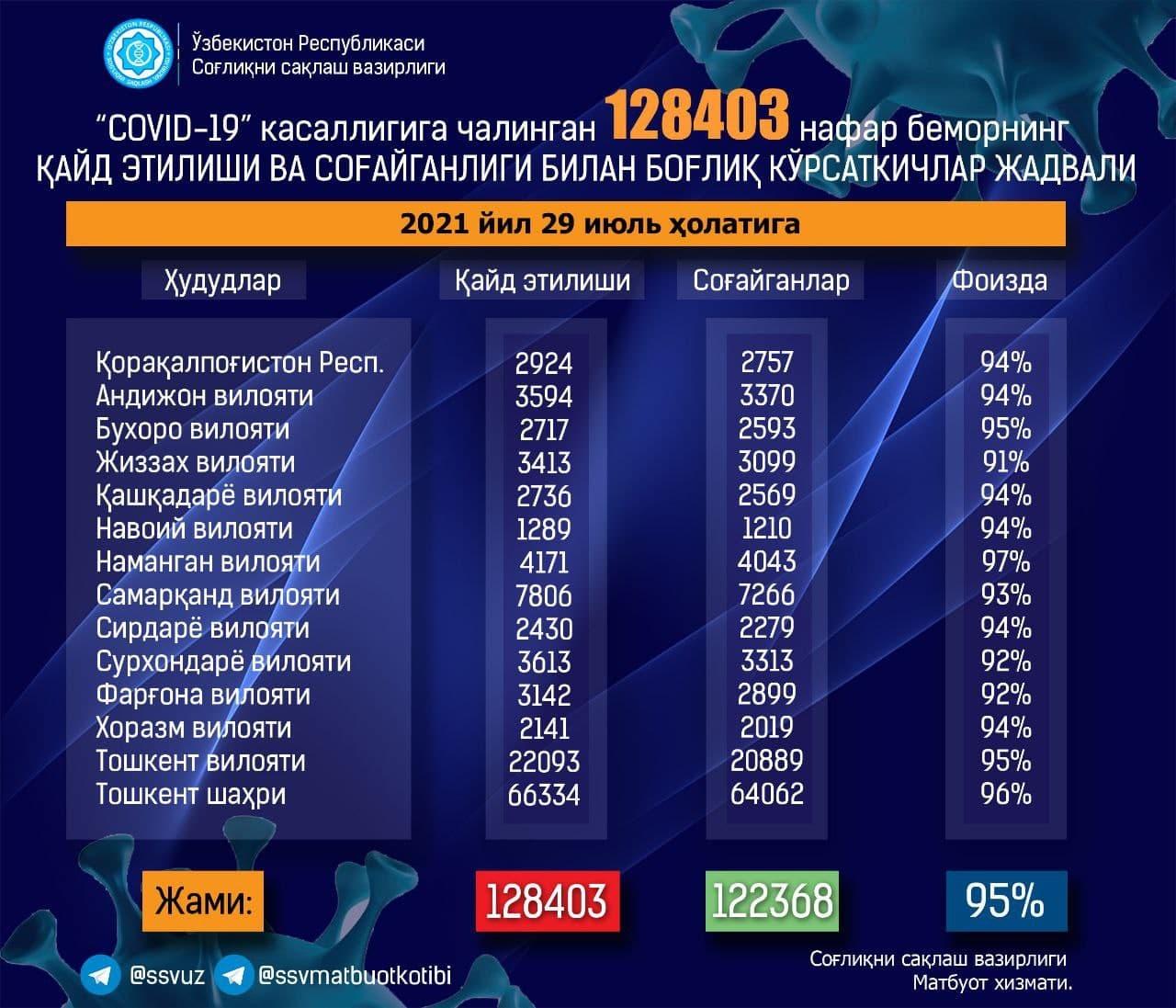 Новый антирекорд: в Узбекистане за сутки выявили почти 900 новых заражений коронавирусом
