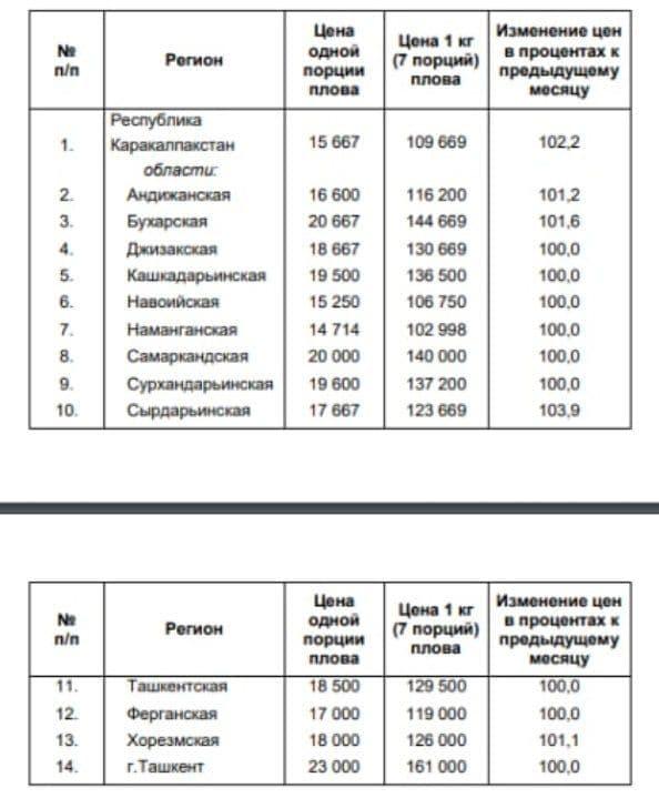 Госкомстат опубликовал средние цены за июль на плов по регионам Узбекистана – таблица