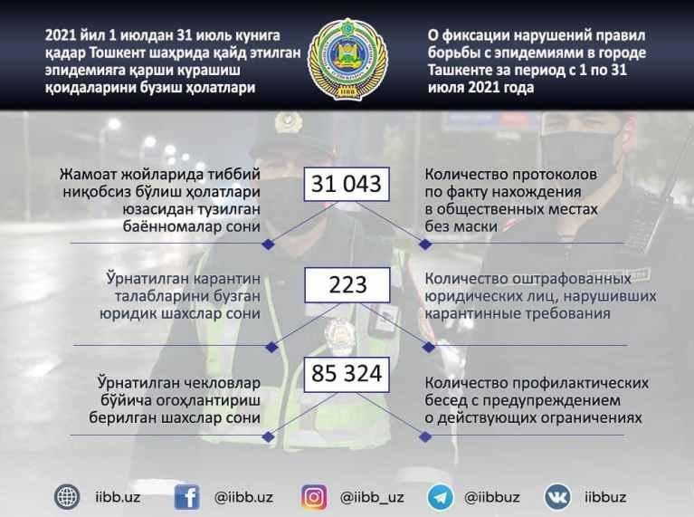 За месяц свыше 30 тысяч ташкентцев получили штраф за отсутствие маски