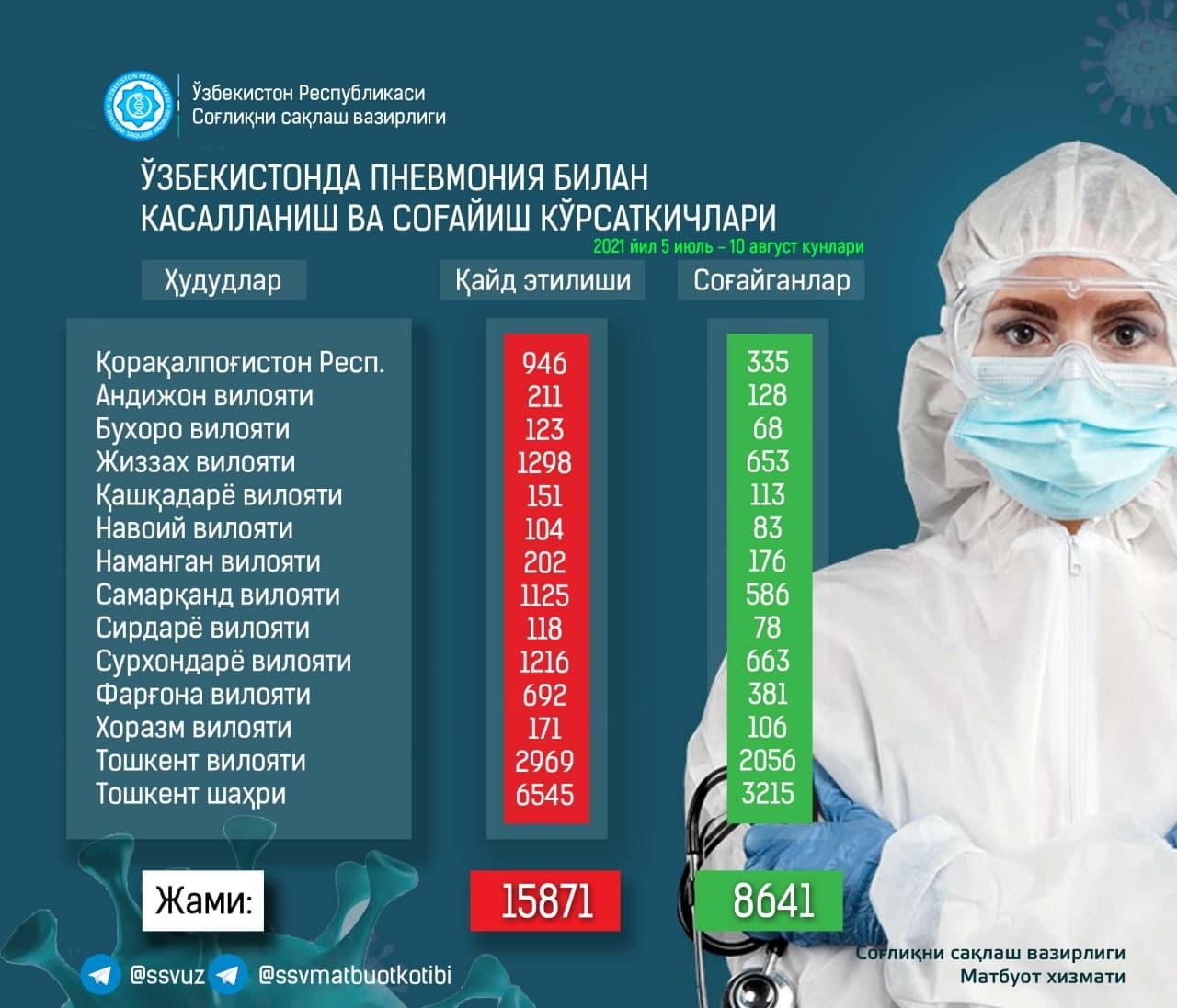 По республике за сутки выявлено сотни заражений пневмонией — статистика