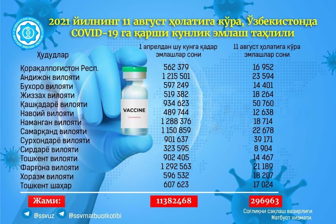 За сутки в республике более двухсот тысяч человек привились от коронавируса