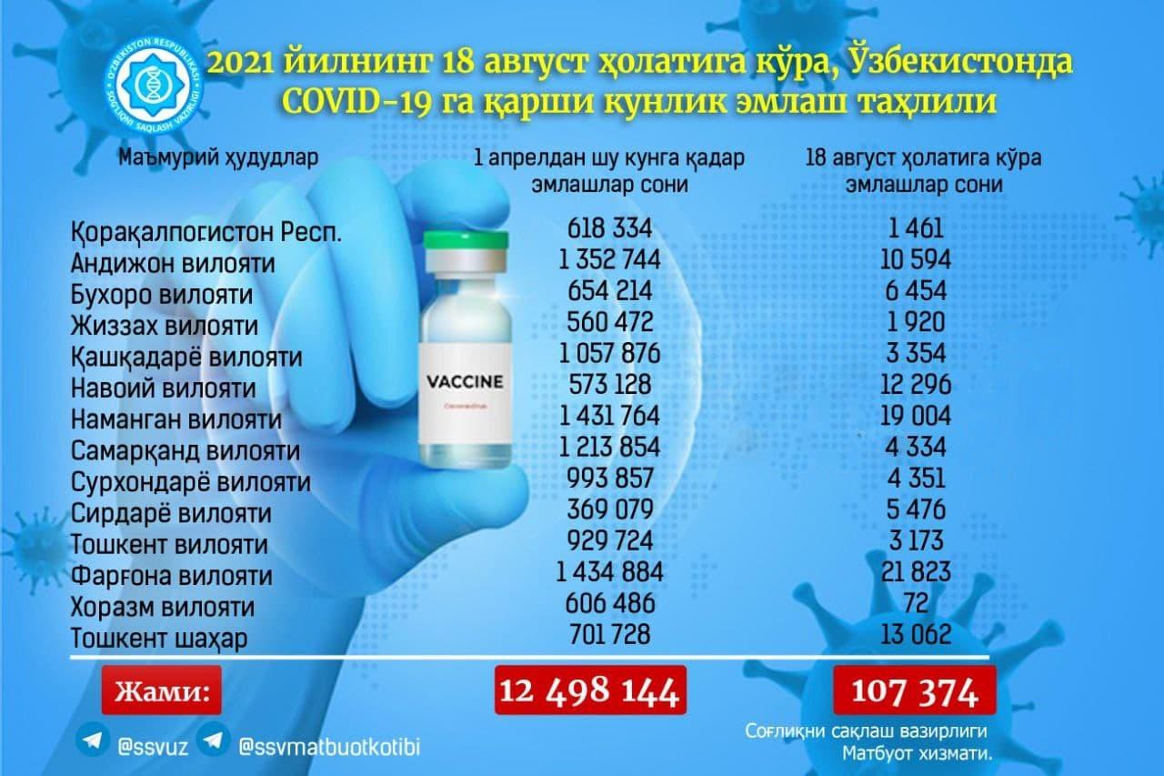 В Узбекистане за сутки от коронавируса вакцинировались больше ста тысяч человек — статистика