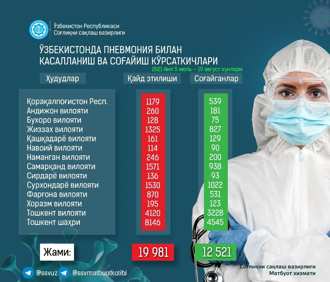 Минздрав обновил статистику по зараженным пневмонией в Узбекистане