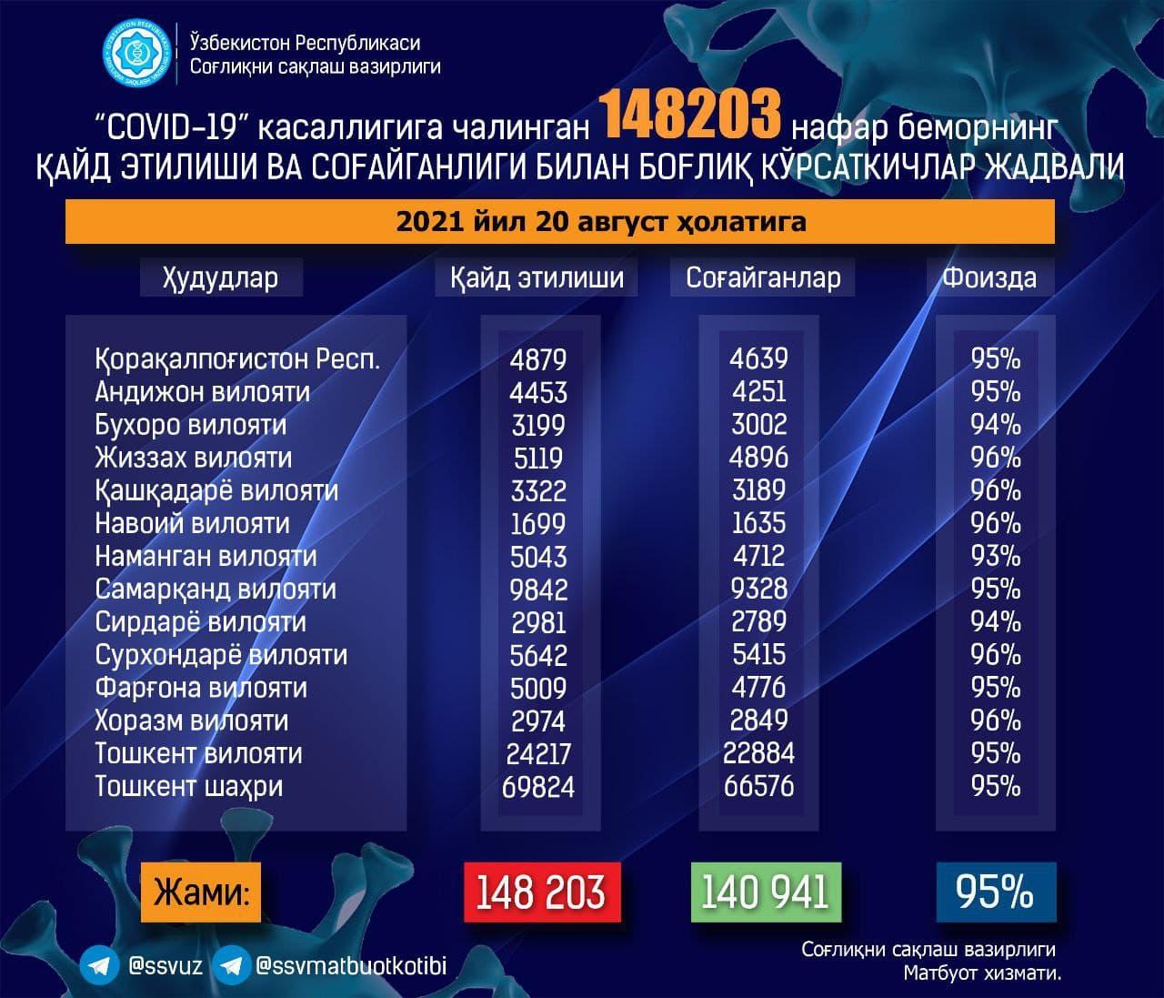 В Узбекистане за сутки выявили еще 881 случай заражения COVID-19