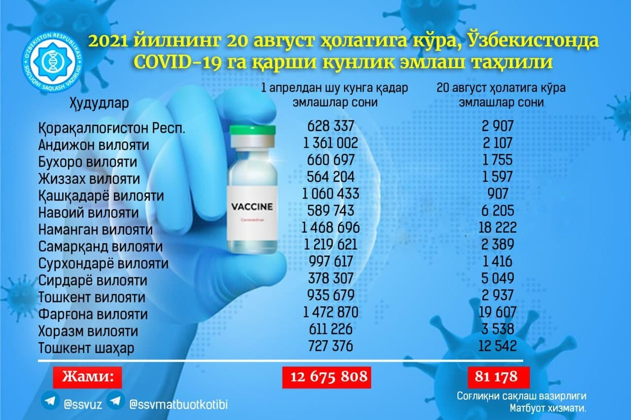 Минздрав освежил статистику по вакцинированным узбекистанцам