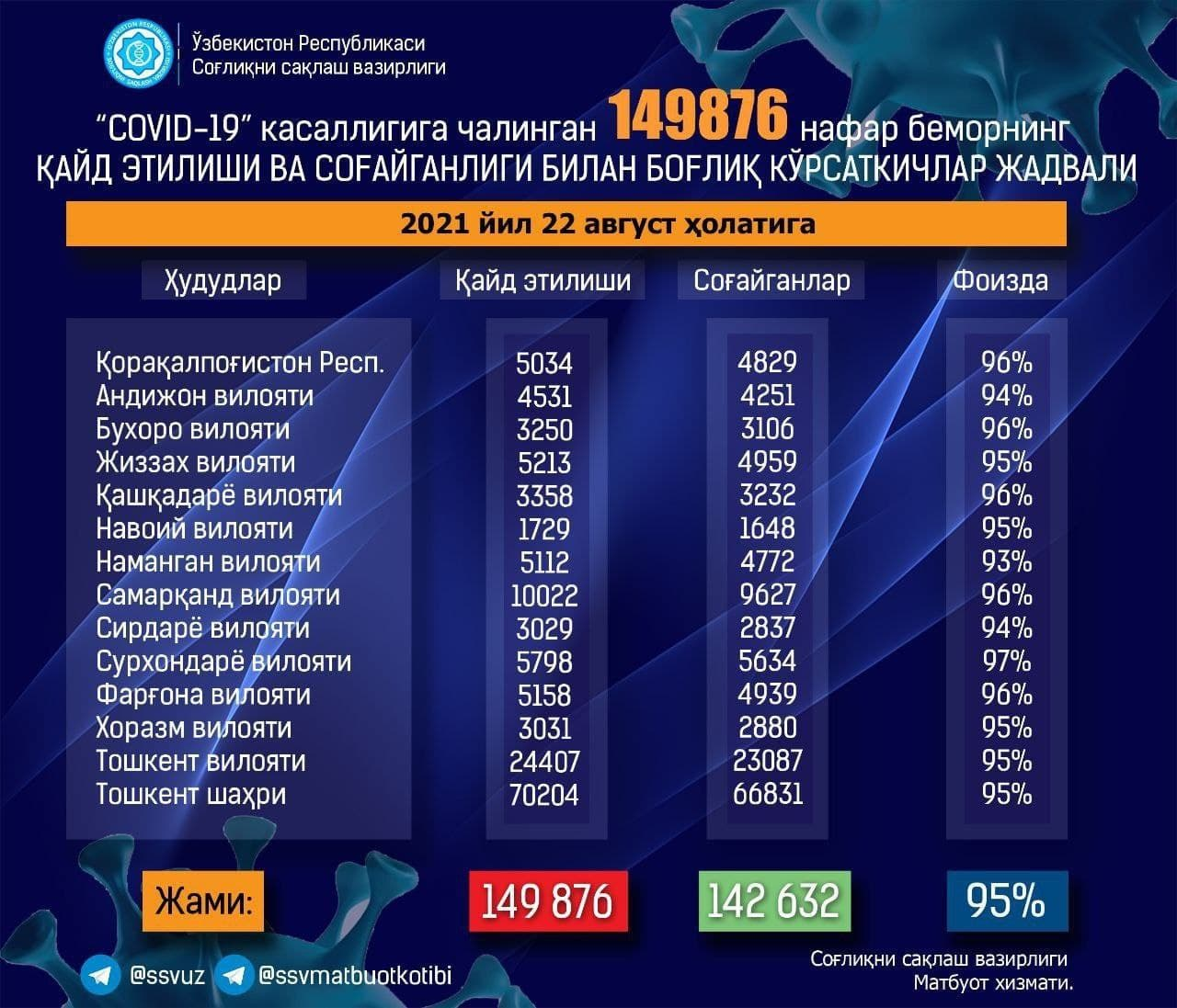 В Узбекистане обновили статистику по коронавирусу