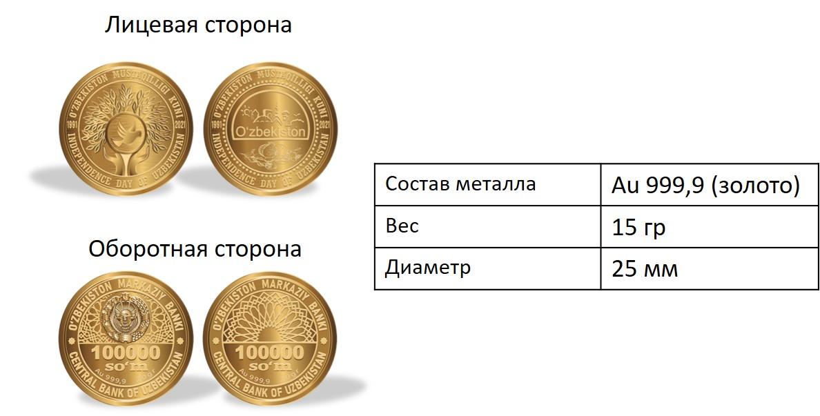 ЦБ выпустил памятные золотые и серебряные монеты посвященные 30-летию Независимости