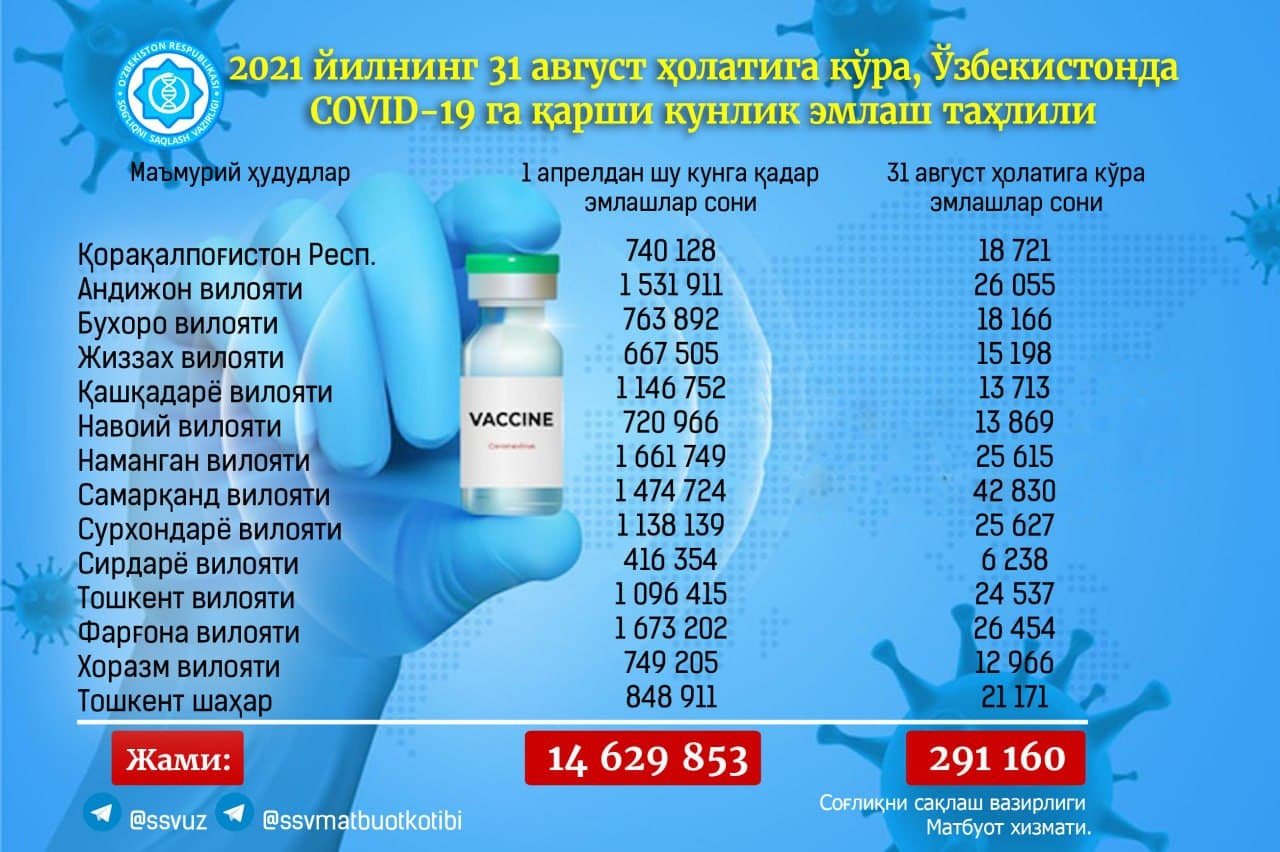 В Узбекистане использовано почти 15 миллионов доз вакцины — статистика