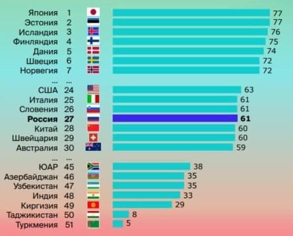 Стало известно место Узбекистана в рейтинге по уровню цифровизации