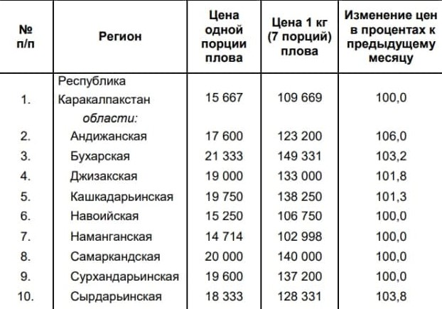 Госкомстат опубликовал средние цены на плов по регионам Узбекистана за август — статистика