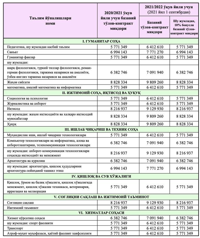 Опубликованы обновленные цены на контракты для студентов вузов