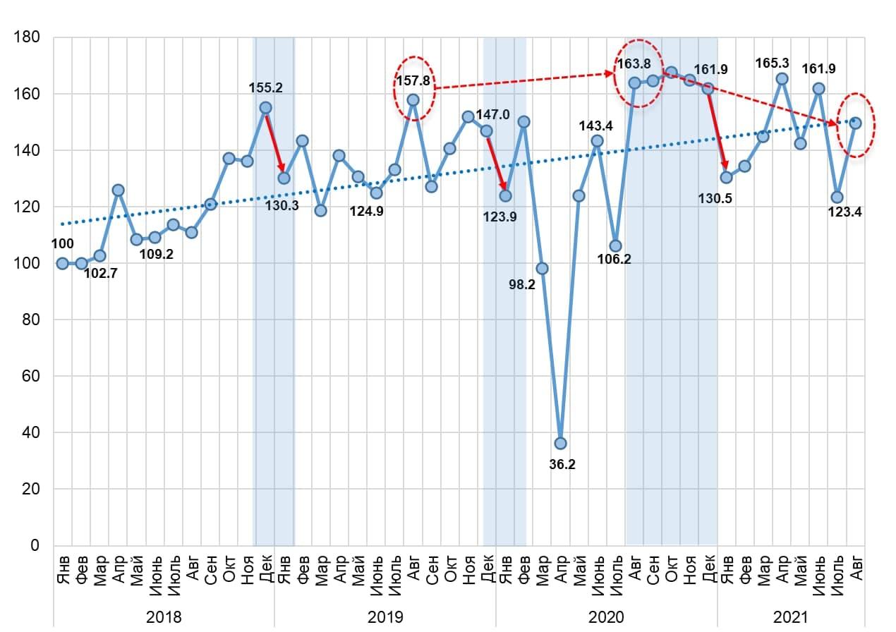 В августе у узбекистанцев резко повысился спрос на автомобили
