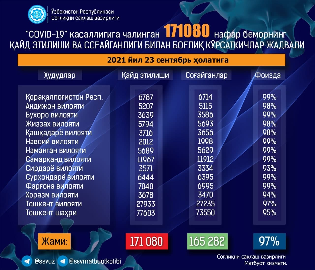 В Узбекистане показатель выздоровления от коронавируса достиг 97% — статистика