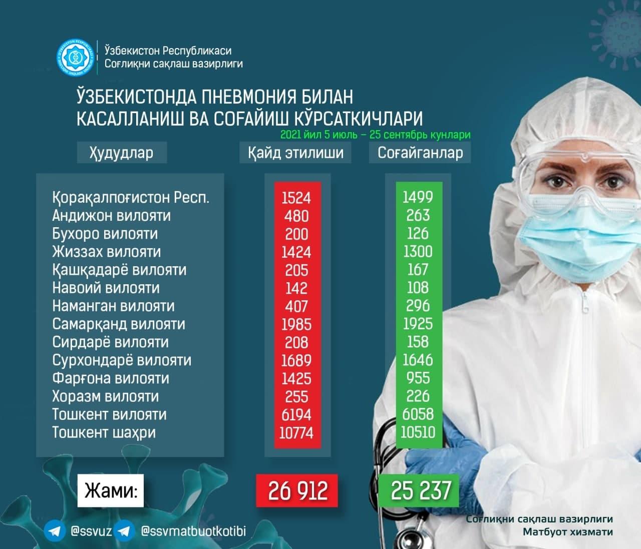 С начала июля свыше 25 тысяч узбекистанцев перенесли пневмонию — статистика