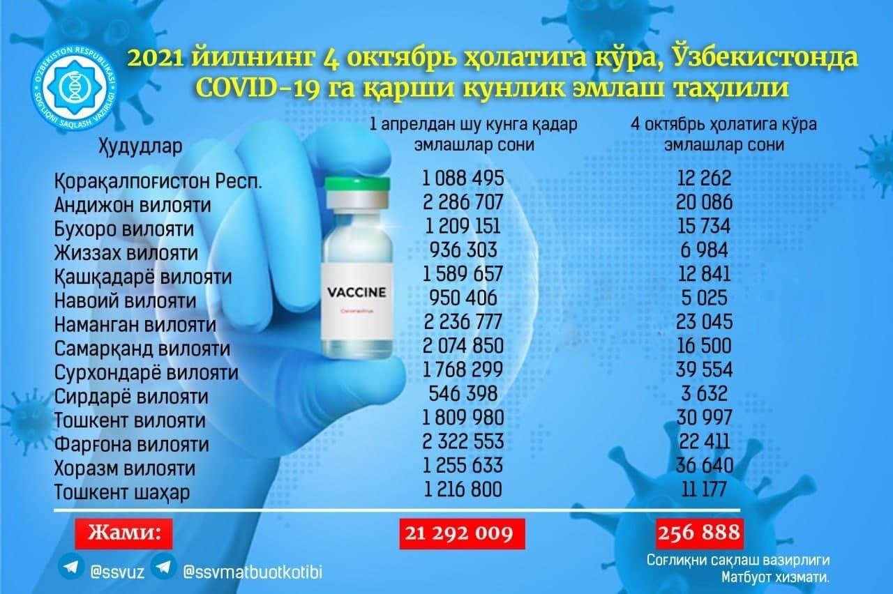 Более 250 тысяч человек привились от коронавируса — статистика