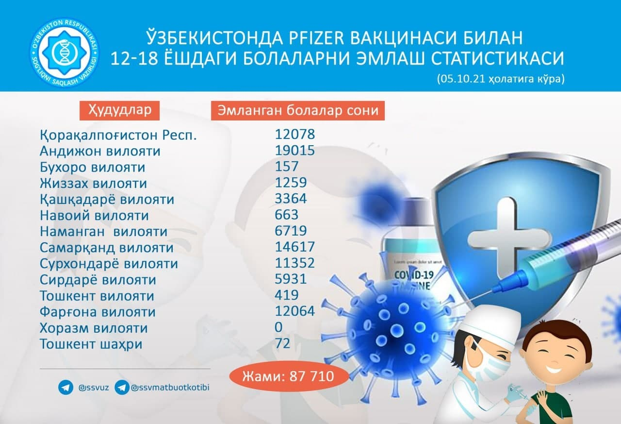 В Узбекистане добровольно привили более 87 тысяч детей