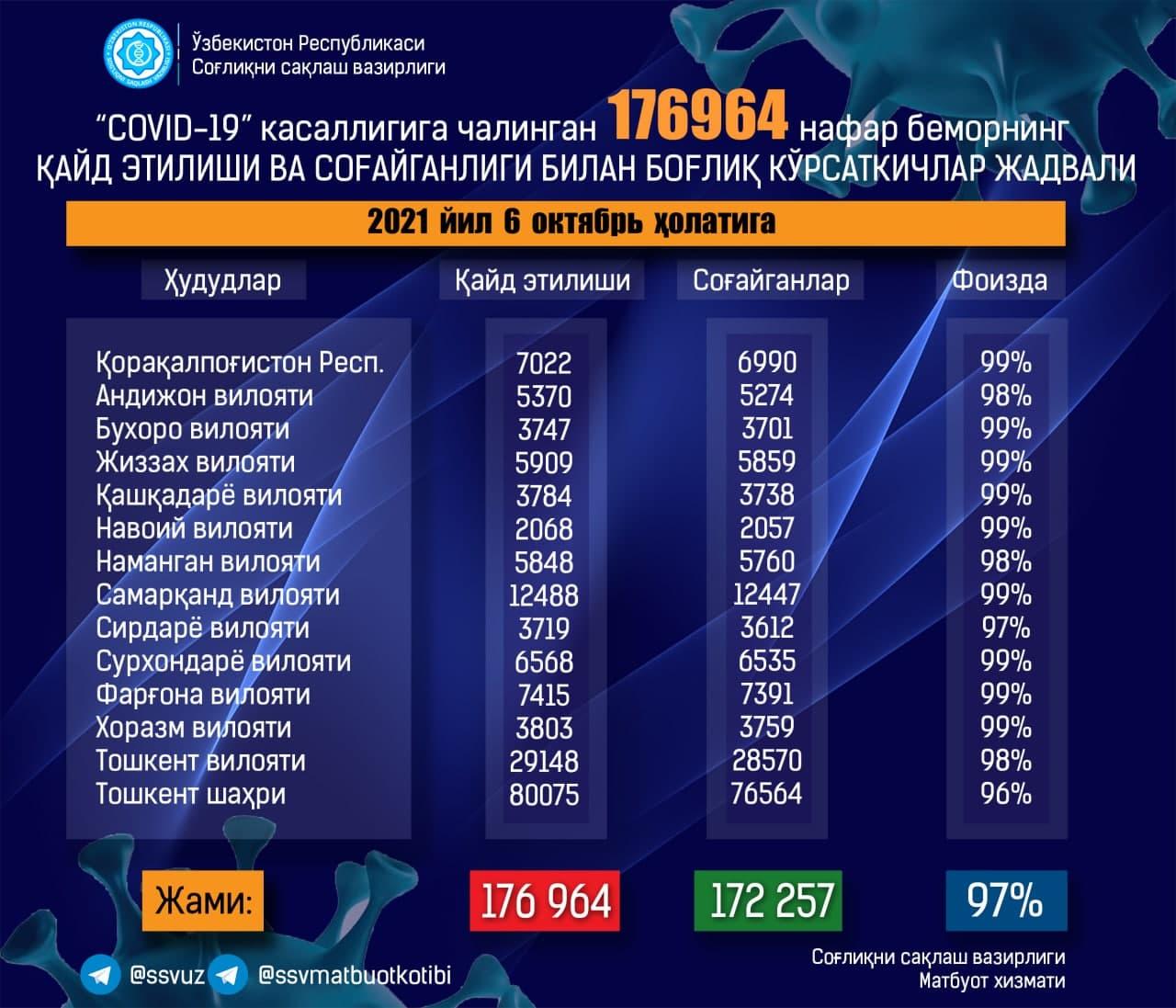 Минздрав опубликовал свежую статистику по заболевшим коронавирусом